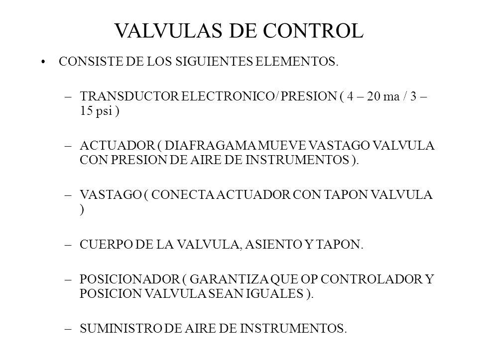 VALVULAS DE CONTROL CONSISTE DE LOS SIGUIENTES ELEMENTOS. –TRANSDUCTOR ELECTRONICO/ PRESION ( 4 – 20 ma / 3 – 15 psi ) –ACTUADOR ( DIAFRAGAMA MUEVE VA