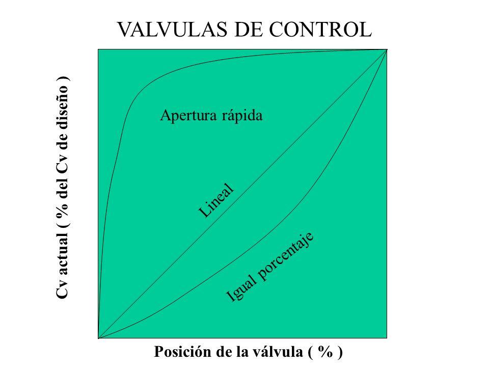 VALVULAS DE CONTROL Posición de la válvula ( % ) Cv actual ( % del Cv de diseño ) Igual porcentaje Lineal Apertura rápida