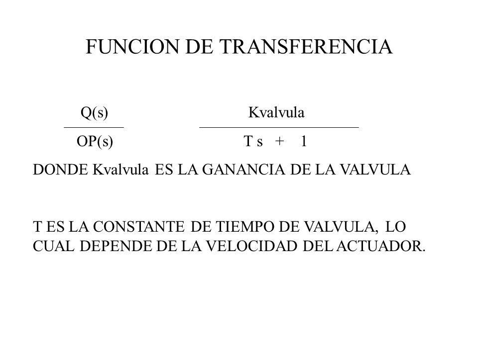 FUNCION DE TRANSFERENCIA Q(s) Kvalvula OP(s) T s + 1 DONDE Kvalvula ES LA GANANCIA DE LA VALVULA T ES LA CONSTANTE DE TIEMPO DE VALVULA, LO CUAL DEPEN