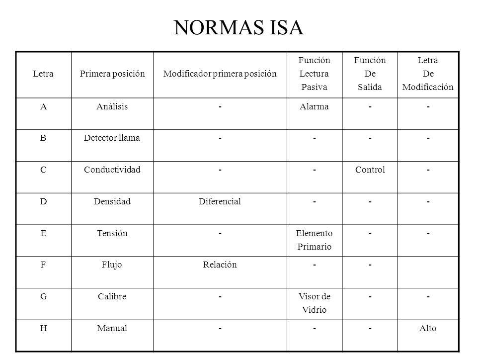 NORMAS ISA LetraPrimera posiciónModificador primera posición Función Lectura Pasiva Función De Salida Letra De Modificación AAnálisis-Alarma-- BDetect
