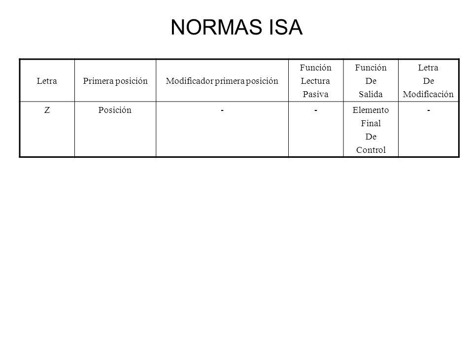 NORMAS ISA LetraPrimera posiciónModificador primera posición Función Lectura Pasiva Función De Salida Letra De Modificación ZPosición--Elemento Final