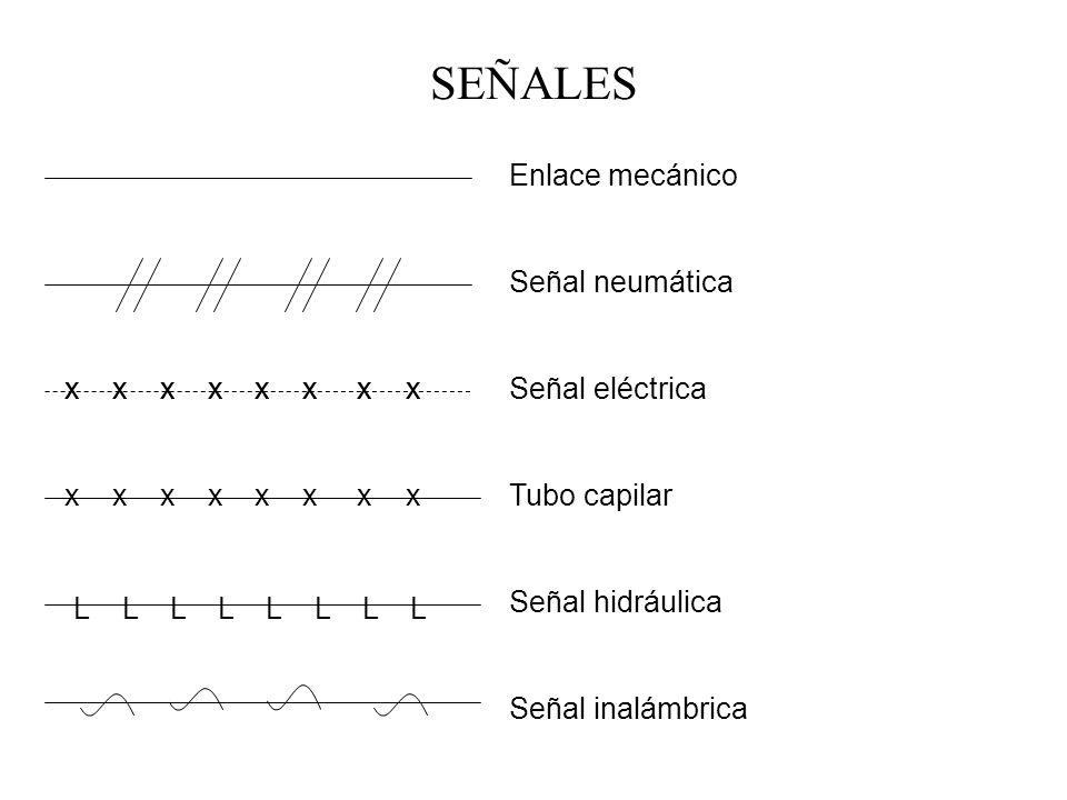 SEÑALES Enlace mecánico Señal neumática Señal eléctrica Tubo capilar Señal hidráulica Señal inalámbrica x x x x L L L L