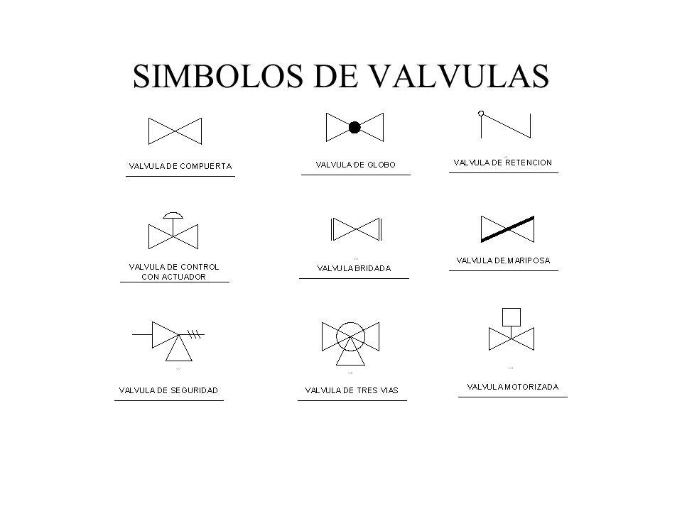 SIMBOLOS DE VALVULAS