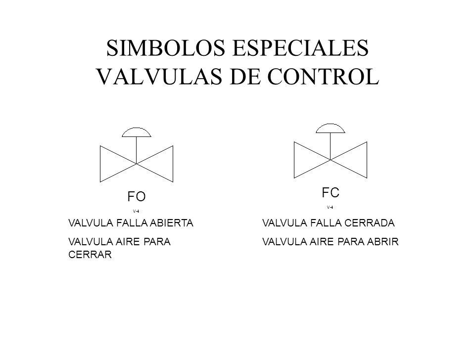 SIMBOLOS ESPECIALES VALVULAS DE CONTROL FO FC VALVULA FALLA ABIERTA VALVULA AIRE PARA CERRAR VALVULA FALLA CERRADA VALVULA AIRE PARA ABRIR