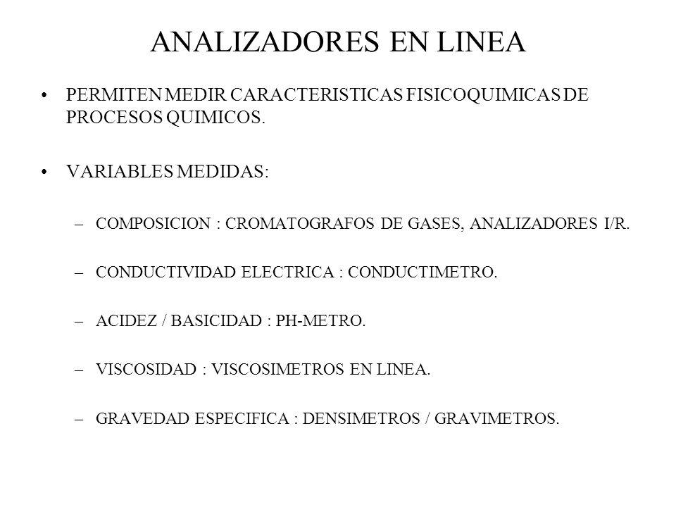 ANALIZADORES EN LINEA PERMITEN MEDIR CARACTERISTICAS FISICOQUIMICAS DE PROCESOS QUIMICOS. VARIABLES MEDIDAS: –COMPOSICION : CROMATOGRAFOS DE GASES, AN