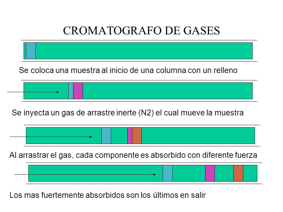 CROMATOGRAFO DE GASES Se coloca una muestra al inicio de una columna con un relleno Se inyecta un gas de arrastre inerte (N2) el cual mueve la muestra