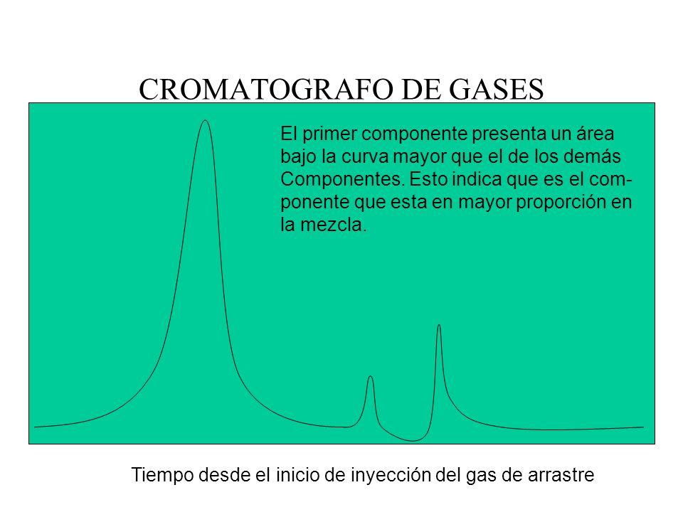 CROMATOGRAFO DE GASES Tiempo desde el inicio de inyección del gas de arrastre El primer componente presenta un área bajo la curva mayor que el de los