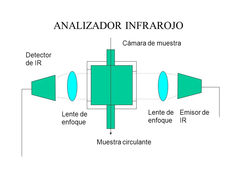 ANALIZADOR INFRAROJO Cámara de muestra Emisor de IR Lente de enfoque Lente de enfoque Detector de IR Muestra circulante