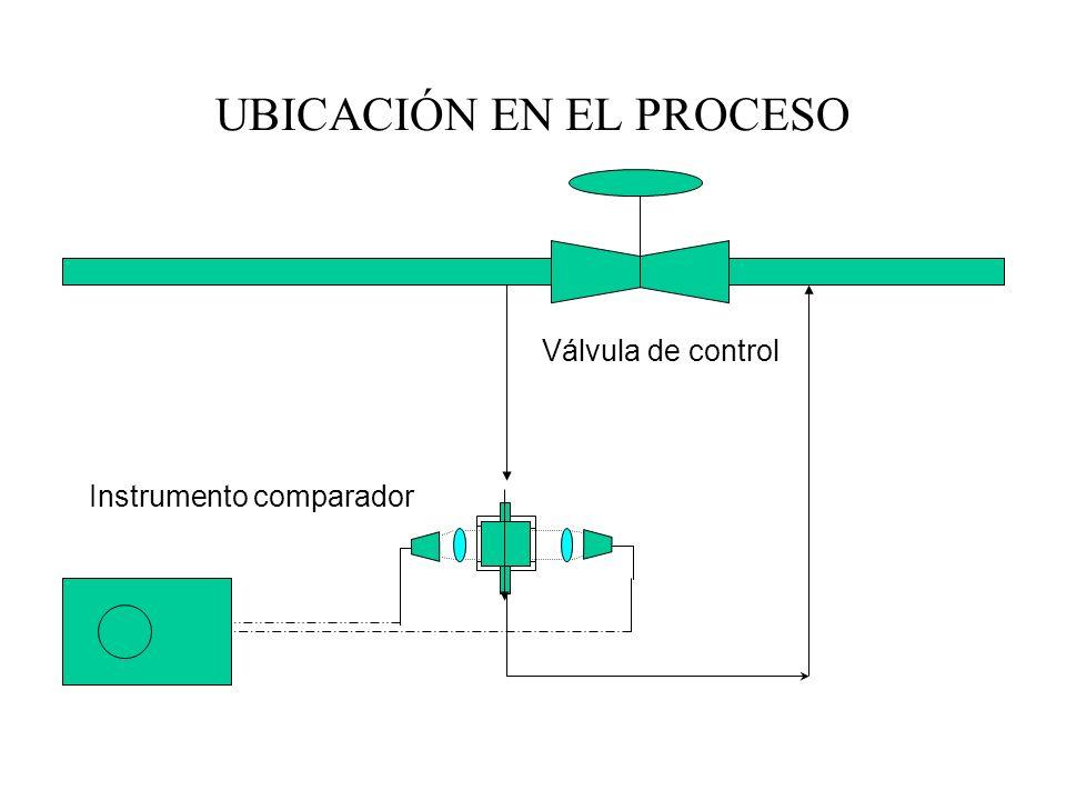 UBICACIÓN EN EL PROCESO Válvula de control Instrumento comparador