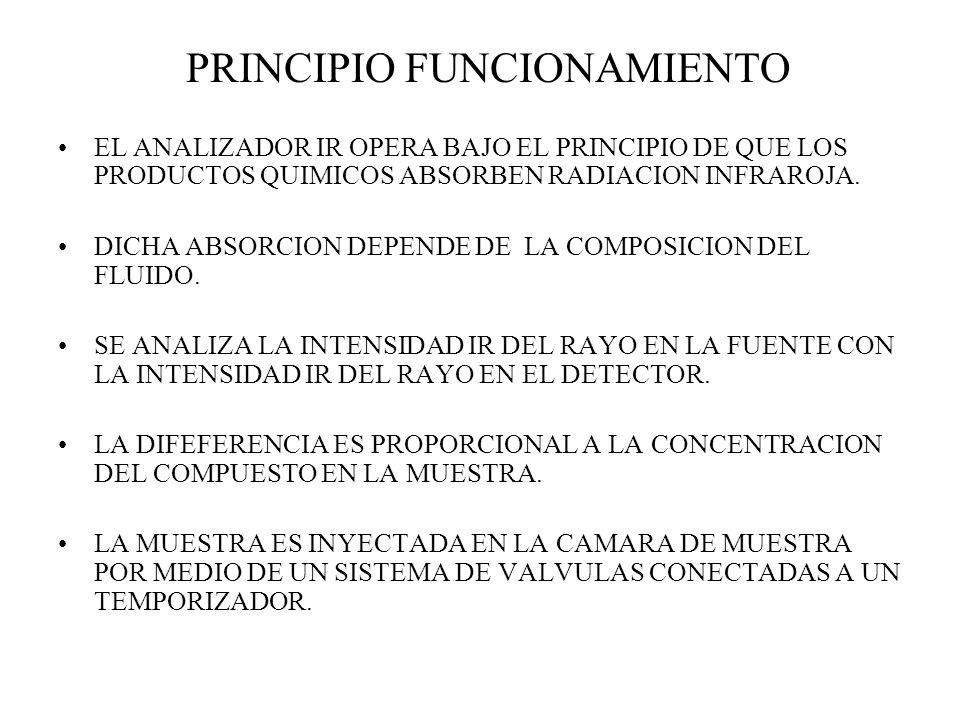 PRINCIPIO FUNCIONAMIENTO EL ANALIZADOR IR OPERA BAJO EL PRINCIPIO DE QUE LOS PRODUCTOS QUIMICOS ABSORBEN RADIACION INFRAROJA. DICHA ABSORCION DEPENDE