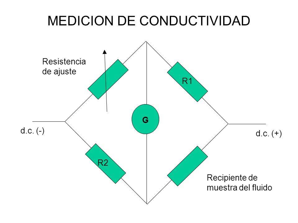 MEDICION DE CONDUCTIVIDAD d.c. (+) d.c. (-) G R1 R2 Resistencia de ajuste Recipiente de muestra del fluido