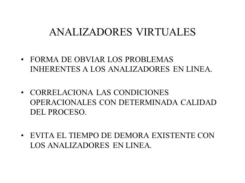 ANALIZADORES VIRTUALES FORMA DE OBVIAR LOS PROBLEMAS INHERENTES A LOS ANALIZADORES EN LINEA. CORRELACIONA LAS CONDICIONES OPERACIONALES CON DETERMINAD