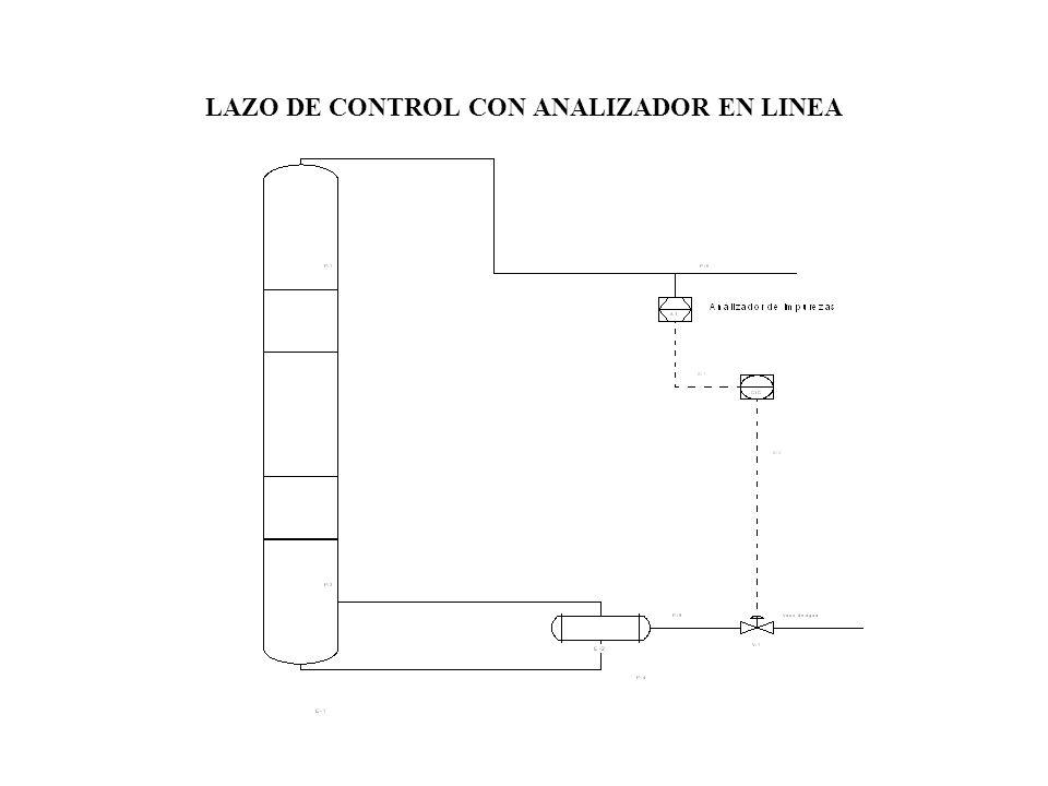 LAZO DE CONTROL CON ANALIZADOR EN LINEA