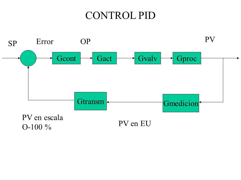 CONTROL PID GcontGactGvalvGproc Gtransm Gmedicion SP Error PV OP PV en EU PV en escala O-100 %