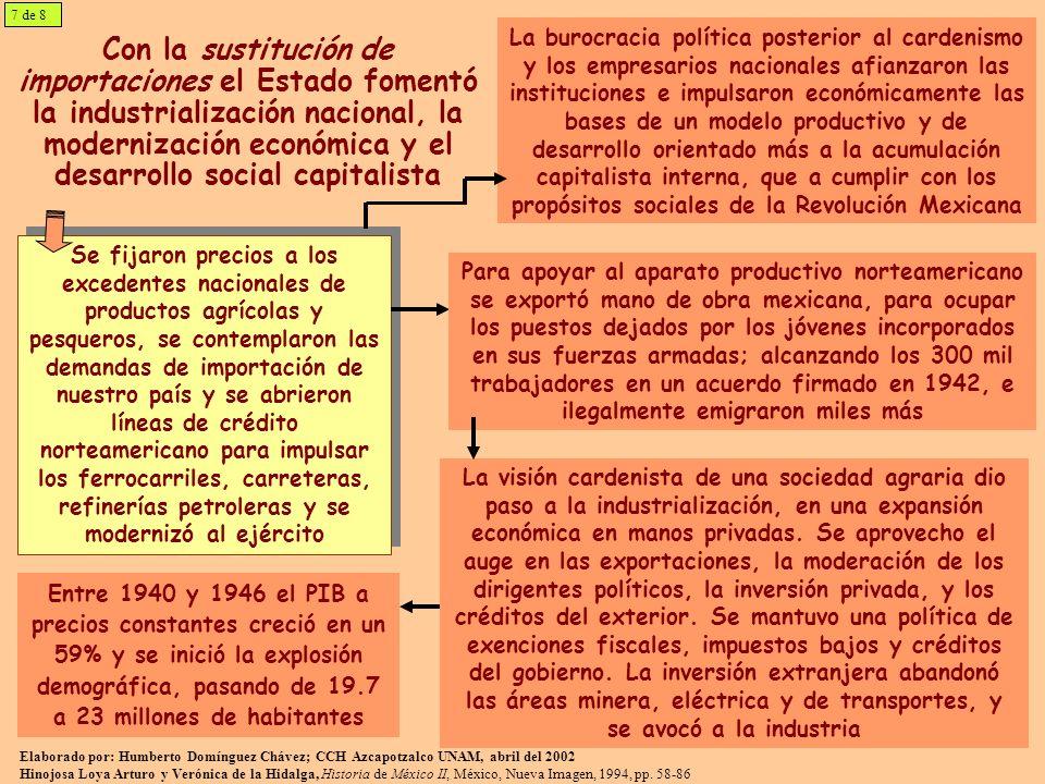 Con la sustitución de importaciones el Estado fomentó la industrialización nacional, la modernización económica y el desarrollo social capitalista Se