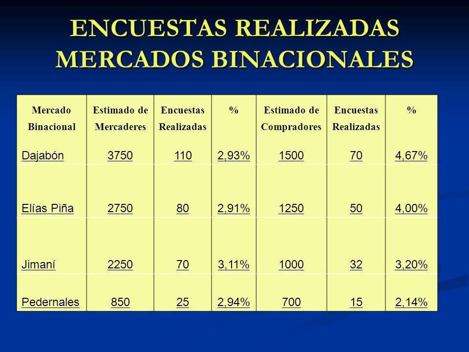 ENCUESTAS REALIZADAS MERCADOS BINACIONALES MercadoEstimado deEncuestas%Estimado deEncuestas% BinacionalMercaderesRealizadasCompradoresRealizadas Dajabón37501102,93%1500704,67% Elías Piña2750802,91%1250504,00% Jimaní2250703,11%1000323,20% Pedernales850252,94%700152,14%
