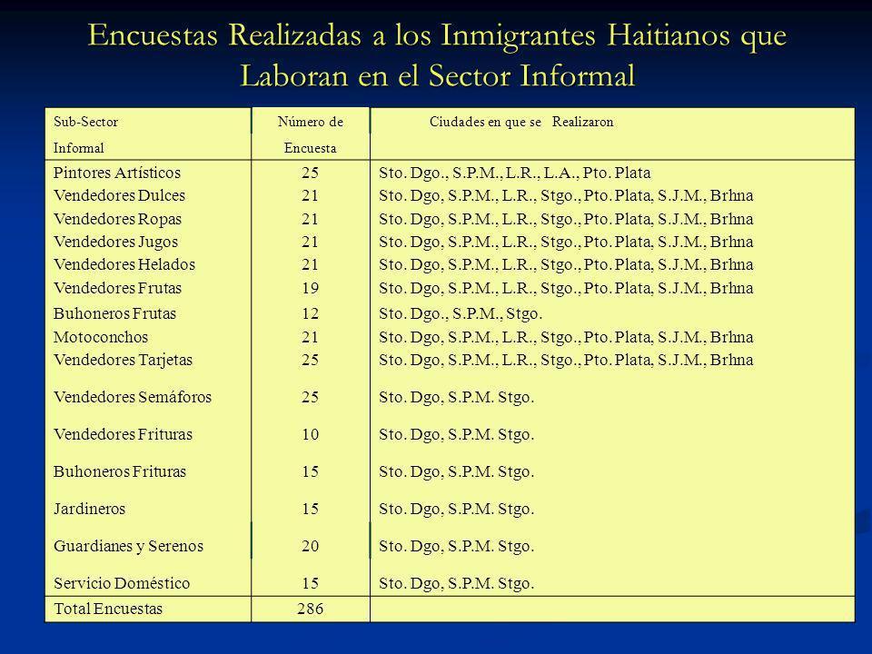 Encuestas Realizadas a los Inmigrantes Haitianos que Laboran en el Sector Informal Sub-SectorNúmero de Ciudades en que se Realizaron InformalEncuesta Pintores Artísticos25Sto.