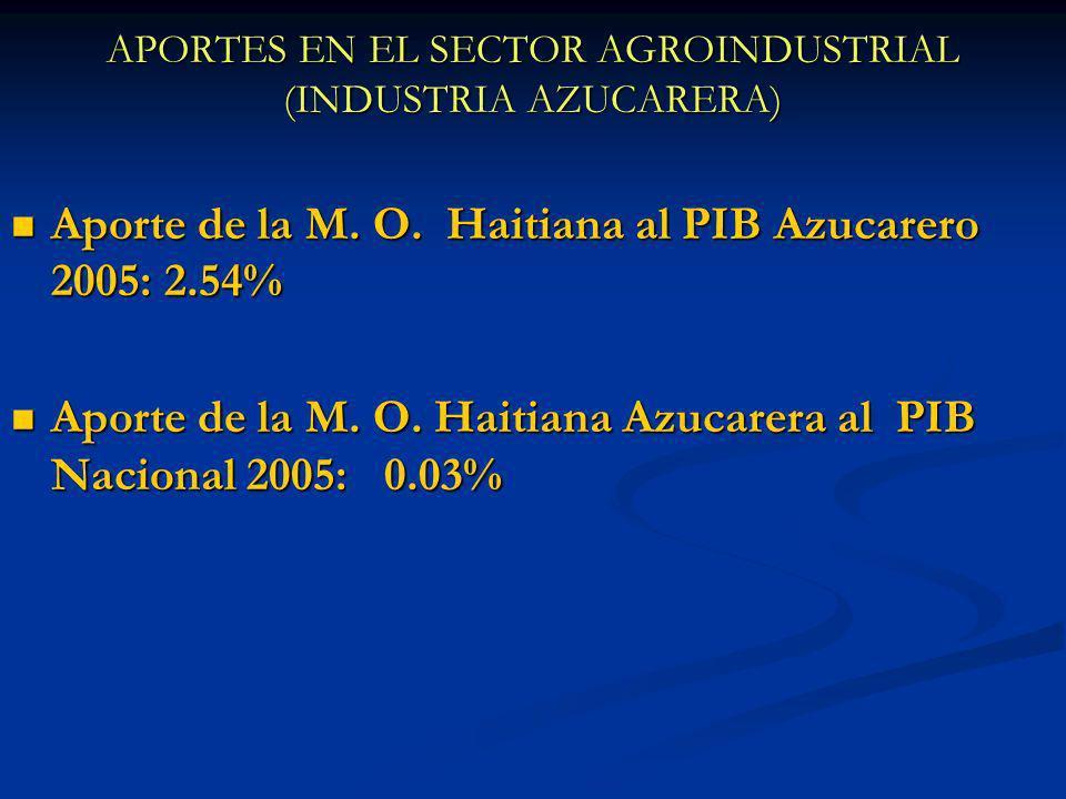 APORTES EN EL SECTOR AGROINDUSTRIAL (INDUSTRIA AZUCARERA) Aporte de la M. O. Haitiana al PIB Azucarero 2005: 2.54% Aporte de la M. O. Haitiana al PIB