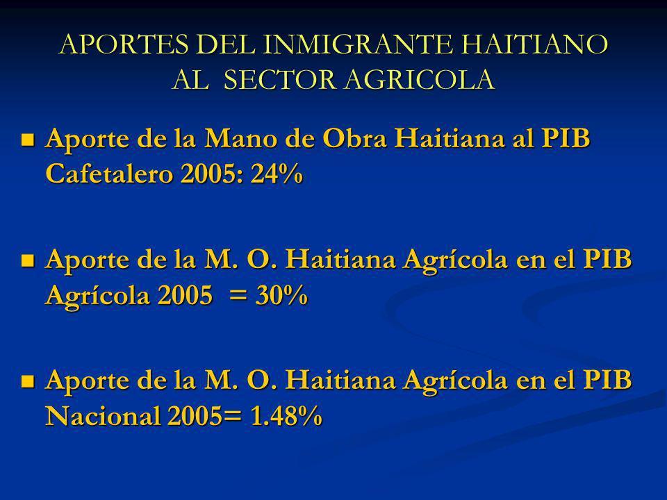 APORTES DEL INMIGRANTE HAITIANO AL SECTOR AGRICOLA Aporte de la Mano de Obra Haitiana al PIB Cafetalero 2005: 24% Aporte de la Mano de Obra Haitiana a