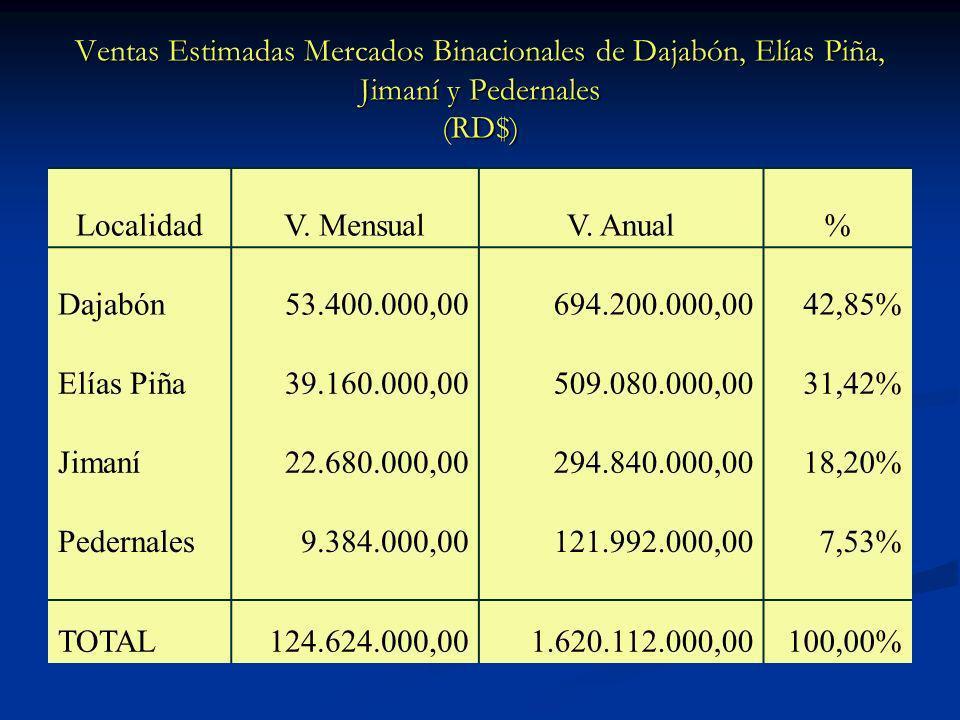 Ventas Estimadas Mercados Binacionales de Dajabón, Elías Piña, Jimaní y Pedernales (RD$) LocalidadV. MensualV. Anual% Dajabón53.400.000,00694.200.000,