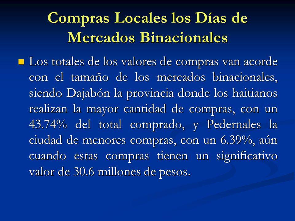 Compras Locales los Días de Mercados Binacionales Los totales de los valores de compras van acorde con el tamaño de los mercados binacionales, siendo