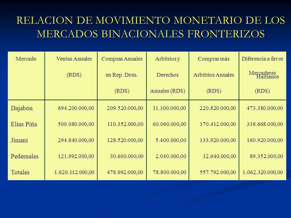 RELACION DE MOVIMIENTO MONETARIO DE LOS MERCADOS BINACIONALES FRONTERIZOS MercadoVentas AnualesCompras AnualesArbitrios yCompras másDiferencia a favor (RD$)en Rep.