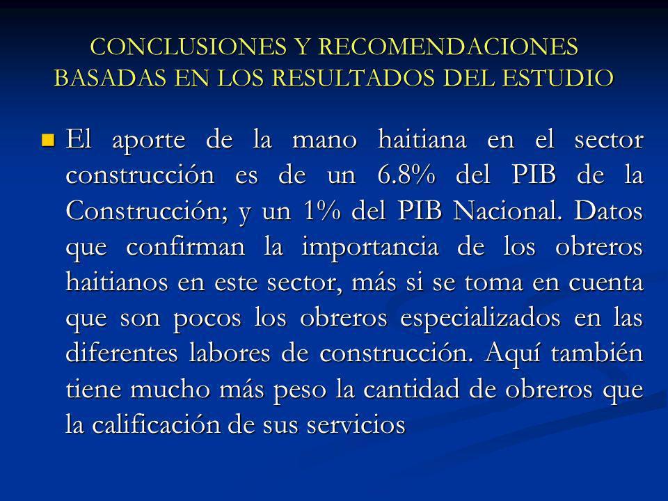 CONCLUSIONES Y RECOMENDACIONES BASADAS EN LOS RESULTADOS DEL ESTUDIO El aporte de la mano haitiana en el sector construcción es de un 6.8% del PIB de la Construcción; y un 1% del PIB Nacional.