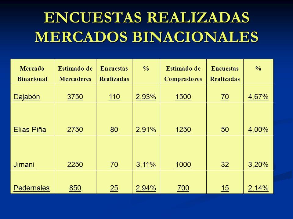 ENCUESTAS REALIZADAS MERCADOS BINACIONALES MercadoEstimado deEncuestas%Estimado deEncuestas% BinacionalMercaderesRealizadasCompradoresRealizadas Dajab
