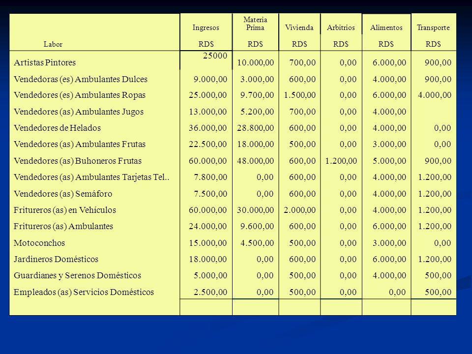 Ingresos Materia Prima ViviendaArbitriosAlimentosTransporte Labor RD$ Artistas Pintores 25000 10.000,00700,000,006.000,00900,00 Vendedoras (es) Ambula