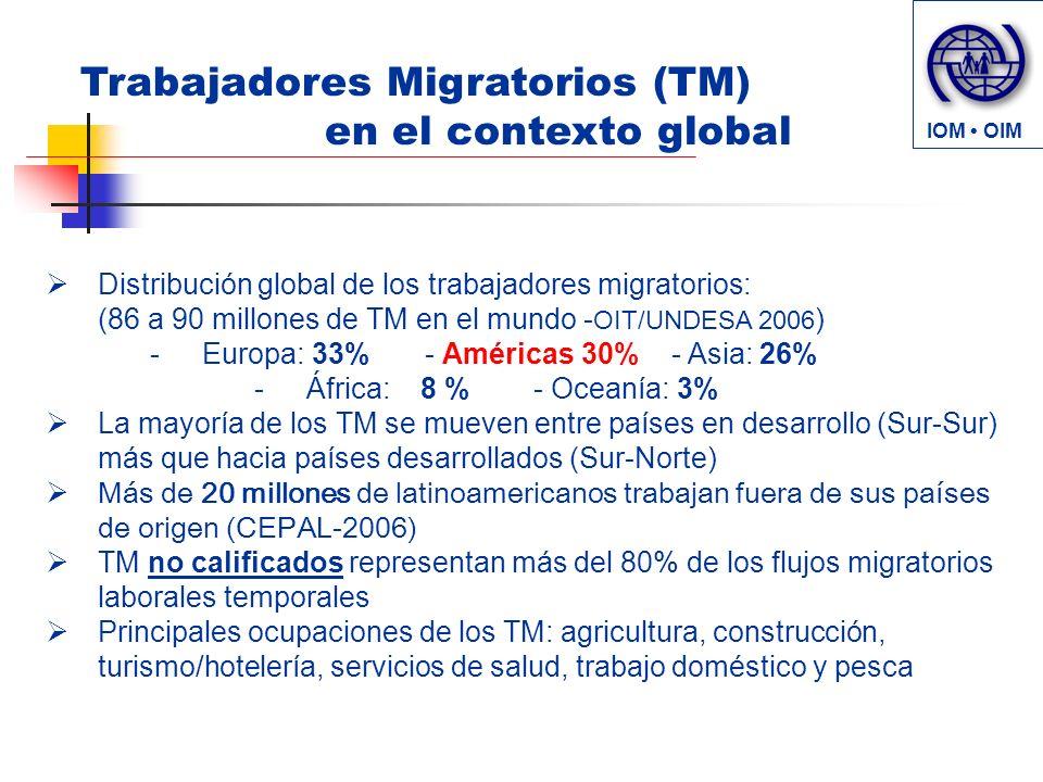 Trabajadores Migratorios (TM) en el contexto global Distribución global de los trabajadores migratorios: (86 a 90 millones de TM en el mundo - OIT/UNDESA 2006 ) -Europa: 33% - Américas 30% - Asia: 26% -África: 8 % - Oceanía: 3% La mayoría de los TM se mueven entre países en desarrollo (Sur-Sur) más que hacia países desarrollados (Sur-Norte) Más de 20 millones de latinoamericanos trabajan fuera de sus países de origen (CEPAL-2006) TM no calificados representan más del 80% de los flujos migratorios laborales temporales Principales ocupaciones de los TM: agricultura, construcción, turismo/hotelería, servicios de salud, trabajo doméstico y pesca IOM OIM