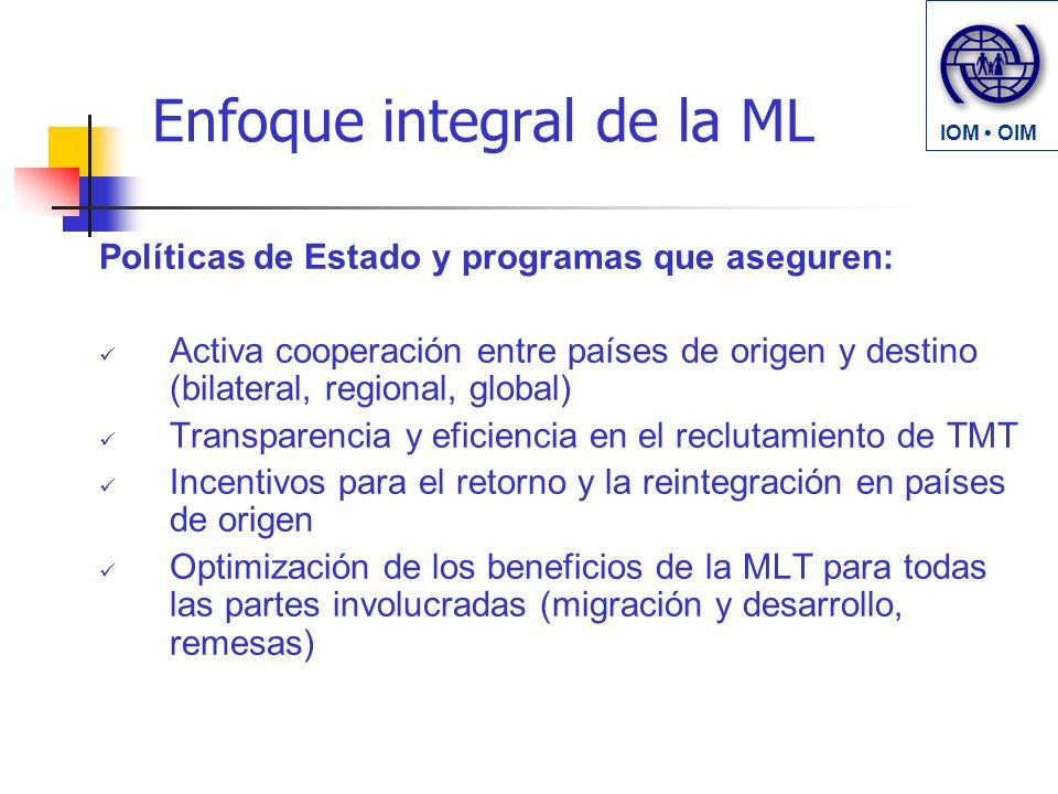 Enfoque integral de la ML Políticas de Estado y programas que aseguren: Activa cooperación entre países de origen y destino (bilateral, regional, global) Transparencia y eficiencia en el reclutamiento de TMT Incentivos para el retorno y la reintegración en países de origen Optimización de los beneficios de la MLT para todas las partes involucradas (migración y desarrollo, remesas) IOM OIM