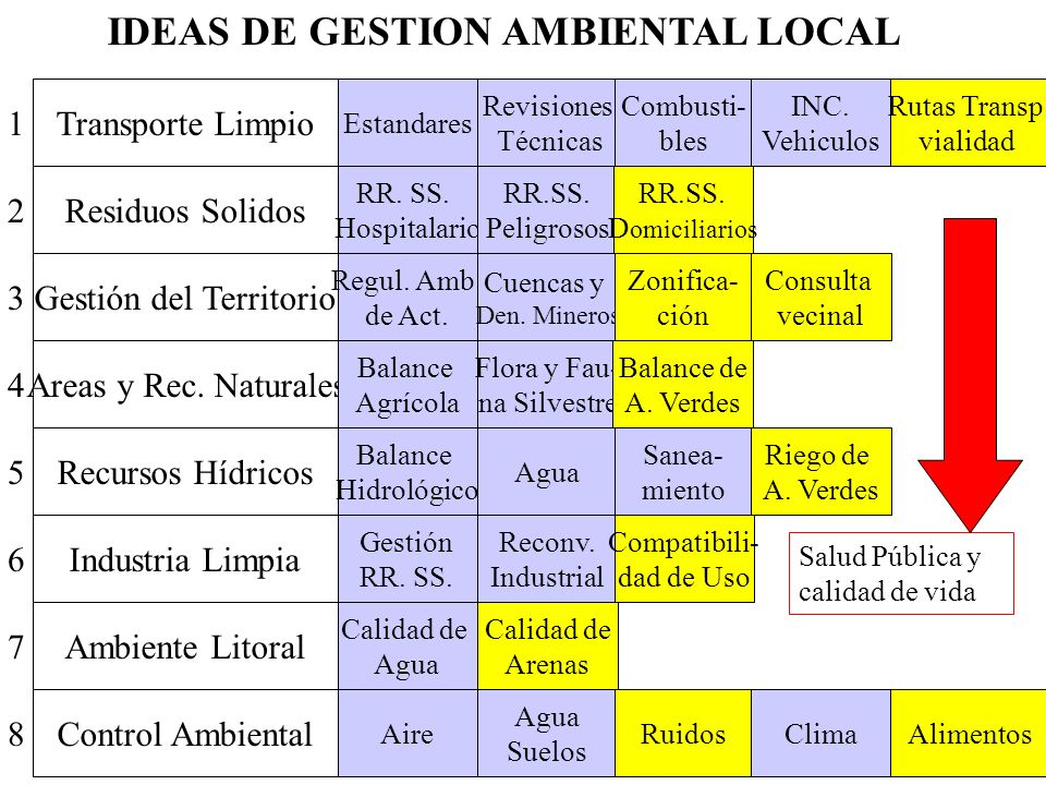 IDEAS DE GESTION AMBIENTAL LOCAL Transporte Limpio Residuos Solidos Gestión del Territorio Areas y Rec.