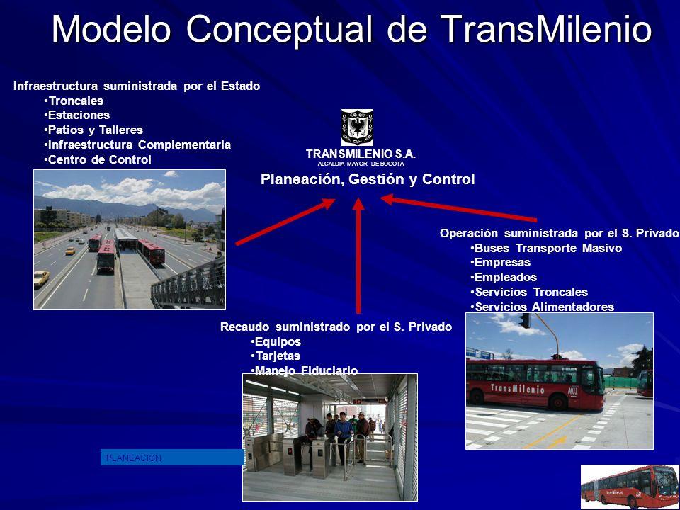 Modelo Conceptual de TransMilenio Infraestructura suministrada por el Estado Troncales Estaciones Patios y Talleres Infraestructura Complementaria Centro de Control TRANSMILENIO S.A.