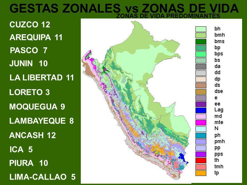 GESTAS ZONALES vs ZONAS DE VIDA CUZCO 12 AREQUIPA 11 PASCO 7 JUNIN 10 LA LIBERTAD 11 LORETO 3 MOQUEGUA 9 LAMBAYEQUE 8 ANCASH 12 ICA 5 PIURA 10 LIMA-CA