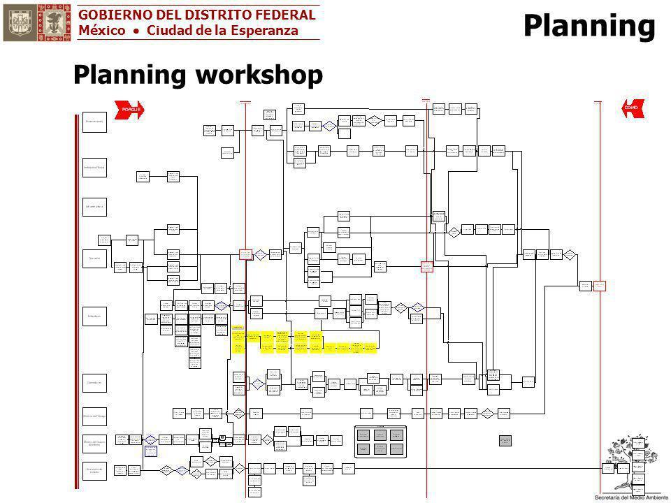 GOBIERNO DEL DISTRITO FEDERAL México Ciudad de la Esperanza Planning Planning workshop