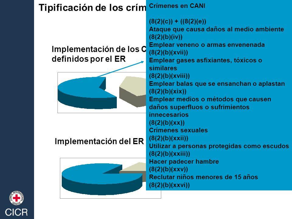 Tipificación de los crímenes de guerra Implementación de los CG/PA I sin considerar los crímenes definidos por el ER Implementación del ER sin considerar el PA I Crímenes en CANI (8(2)(c)) + ((8(2)(e)) Ataque que causa daños al medio ambiente (8(2)(b)(iv)) Emplear veneno o armas envenenada (8(2)(b)(xvii)) Emplear gases asfixiantes, tóxicos o similares (8(2)(b)(xviii)) Emplear balas que se ensanchan o aplastan (8(2)(b)(xix)) Emplear medios o métodos que causen daños superfluos o sufrimientos innecesarios (8(2)(b)(xx)) Crímenes sexuales (8(2)(b)(xxii)) Utilizar a personas protegidas como escudos (8(2)(b)(xxiii)) Hacer padecer hambre (8(2)(b)(xxv)) Reclutar niños menores de 15 años (8(2)(b)(xxvi))