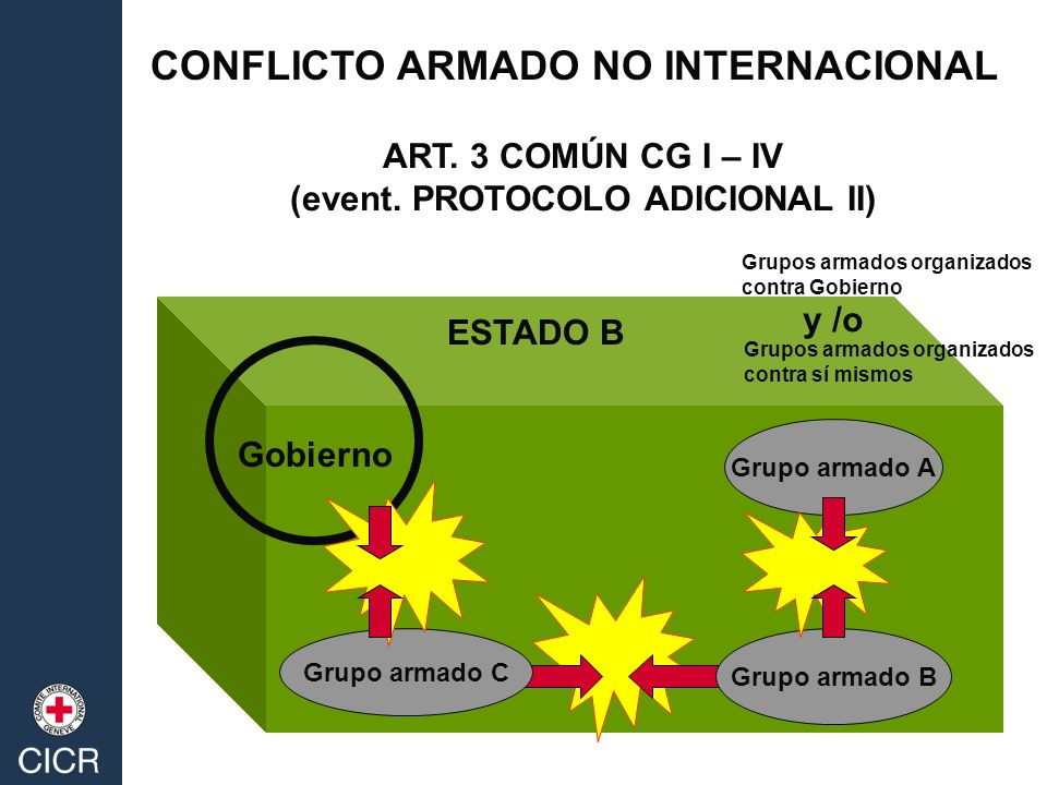CONFLICTO ARMADO NO INTERNACIONAL ART.3 COMÚN CG I – IV (event.