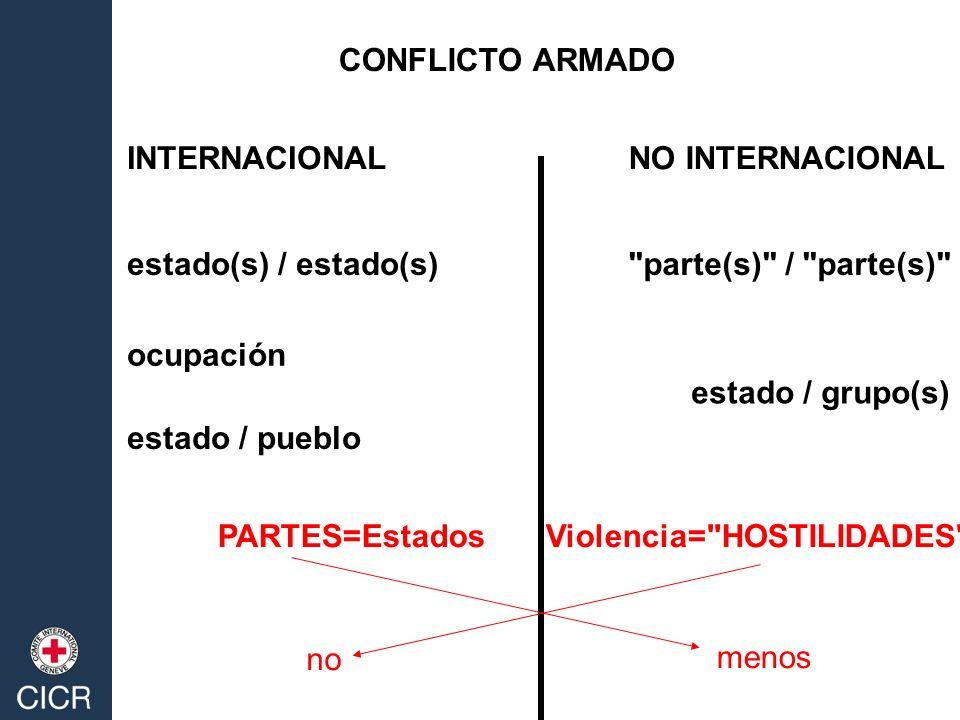 CONFLICTO ARMADO INTERNACIONALNO INTERNACIONAL estado(s) / estado(s) estado / pueblo ocupación parte(s) / parte(s) estado / grupo(s) PARTES=Estados Violencia= HOSTILIDADES no menos