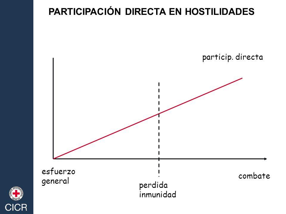 particip. directa esfuerzo general combate perdida inmunidad PARTICIPACIÓN DIRECTA EN HOSTILIDADES