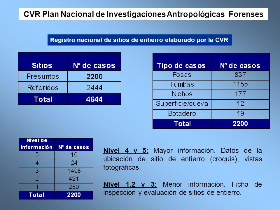 Registro nacional de sitios de entierro elaborado por la CVR Nivel 4 y 5: Mayor información. Datos de la ubicación de sitio de entierro (croquis), vis