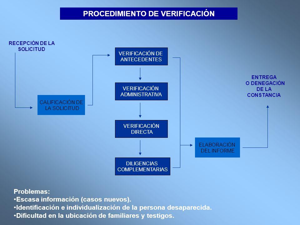RECEPCIÓN DE LA SOLICITUD CALIFICACIÓN DE LA SOLICITUD VERIFICACIÓN DE ANTECEDENTES VERIFICACIÓN ADMINISTRATIVA VERIFICACIÓN DIRECTA DILIGENCIAS COMPL