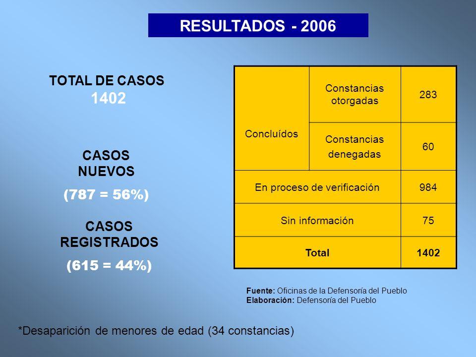 RESULTADOS - 2006 Concluídos Constancias otorgadas 283 Constancias denegadas 60 En proceso de verificación984 Sin información75 Total1402 Fuente: Ofic