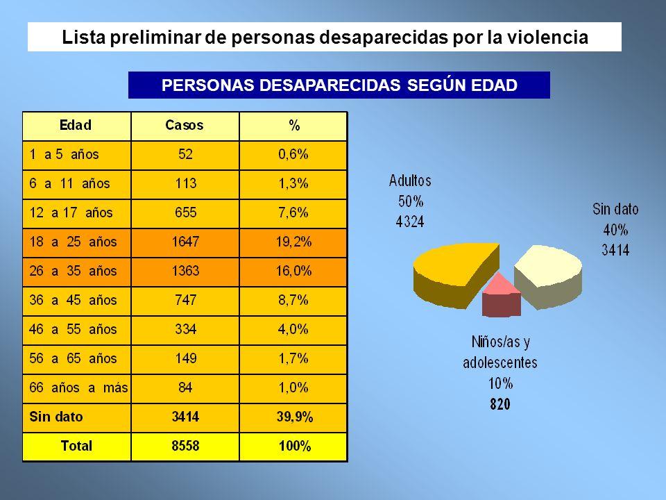 OTRAS TAREAS EN EL TEMA DE DESAPARECIDOS 1.Nuevos casos (3000 - CNDDHH) 2.