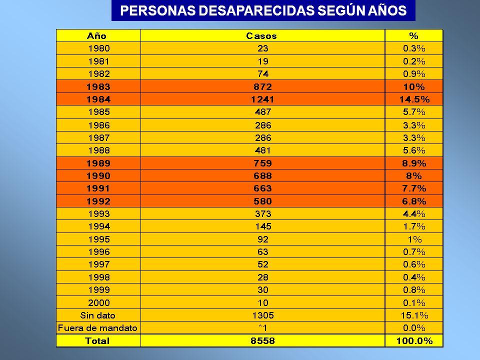 DEPARTAMENTOS CON MAYOR NÚMERO DE PERSONAS DESAPARECIDAS Lista preliminar de personas desaparecidas por la violencia