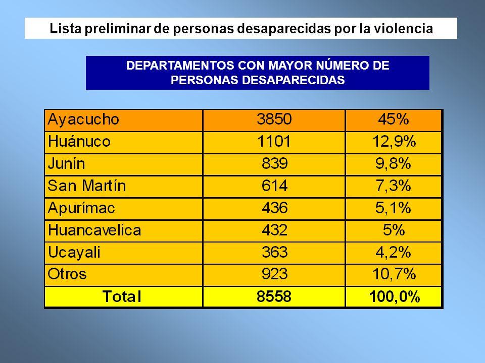 CVR- CASOS JUDICIALIZADOS 47 Informes elaborados por la CVR.