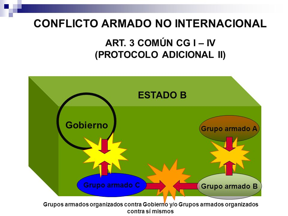 CONFLICTO ARMADO NO INTERNACIONAL ART. 3 COMÚN CG I – IV (PROTOCOLO ADICIONAL II) ESTADO B Grupo armado C Grupo armado B Grupo armado A Gobierno Grupo