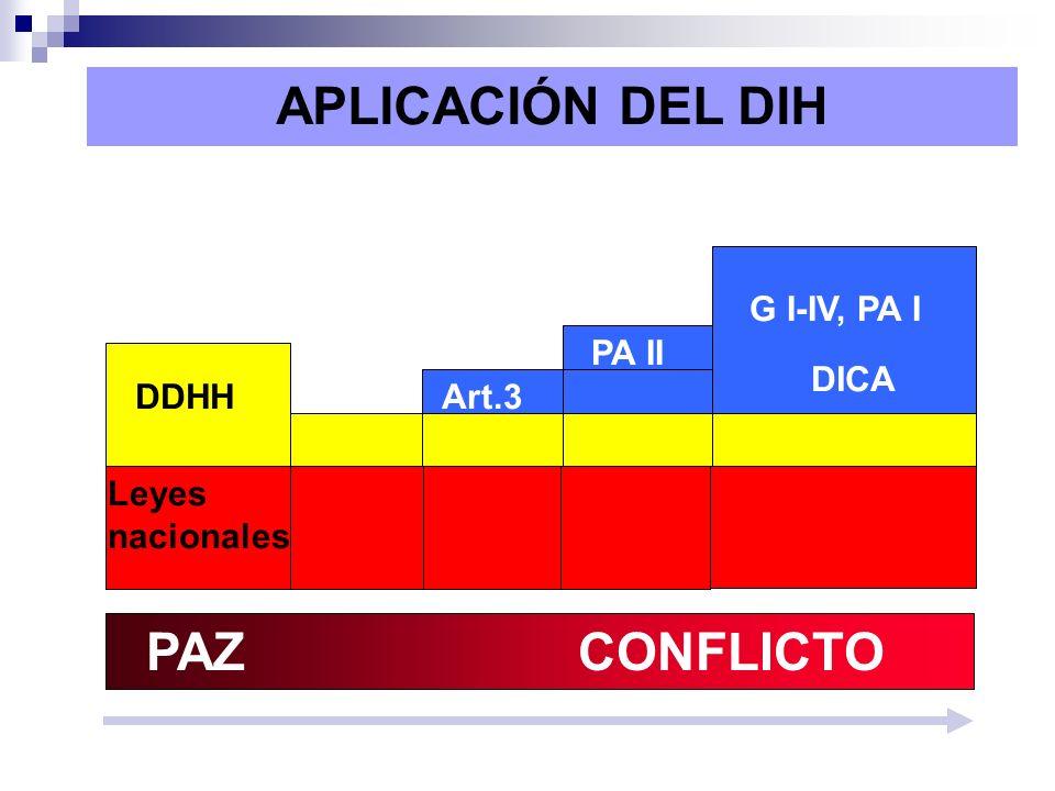 PAZ CONFLICTO Tensiones o disturbios Conflicto interno Conflicto interno Conflicto internacional internointernacional DDHH Leyes nacionales Art.3 PA I