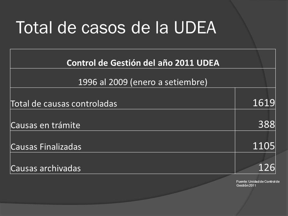 Total de casos de la UDEA Control de Gestión del año 2011 UDEA 1996 al 2009 (enero a setiembre) Total de causas controladas 1619 Causas en trámite 388 Causas Finalizadas 1105 Causas archivadas 126 Fuente: Unidad de Control de Gestión 2011