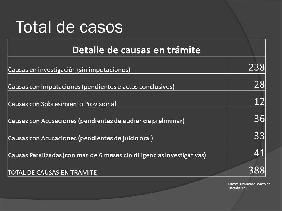 Total de casos Detalle de causas en trámite Causas en investigación (sin imputaciones) 238 Causas con Imputaciones (pendientes e actos conclusivos) 28 Causas con Sobresimiento Provisional 12 Causas con Acusaciones (pendientes de audiencia preliminar) 36 Causas con Acusaciones (pendientes de juicio oral) 33 Causas Paralizadas (con mas de 6 meses sin diligencias investigativas) 41 TOTAL DE CAUSAS EN TRÁMITE 388 Fuente: Unidad de Control de Gestión 2011