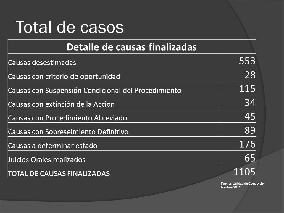 Total de casos Detalle de causas finalizadas Causas desestimadas 553 Causas con criterio de oportunidad 28 Causas con Suspensión Condicional del Proce
